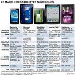 <p>LE MARCHÉ DES TABLETTES NUMÉRIQUES</p>