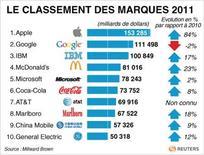 <p>LE CLASSEMENT DES MARQUES 2011</p>