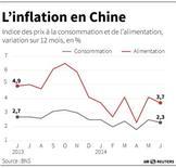 L'INFLATION EN CHINE