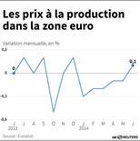 LES PRIX À LA PRODUCTION DANS LA ZONE EURO