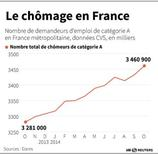 LE CHÔMAGE EN FRANCE