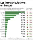 LES IMMATRICULATIONS EN EUROPE
