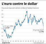L'EURO CONTRE LE DOLLAR