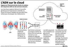 L'ADN SUR LE CLOUD