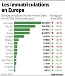 LES IMMATRICULATIONS EN EUROPE