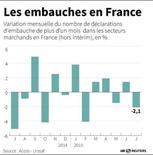 LES EMBAUCHES EN FRANCE