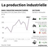 LA PRODUCTION INDUSTRIELLE
