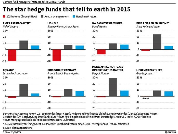 Exclusive: Hedge funds stars join losers' club for first time - Reuters