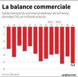 LA BALANCE COMMERCIALE DE LA FRANCE