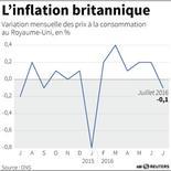 L'INFLATION BRITANNIQUE