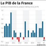 LE PIB DE LA FRANCE