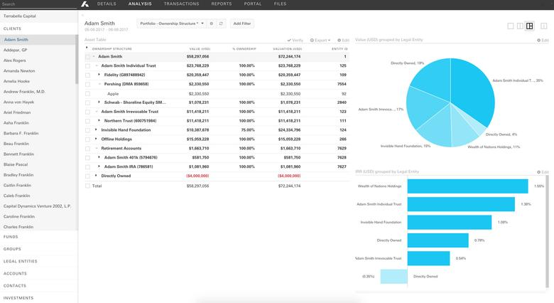 Addepar software that helps wealth managers to view information on their clients' assets that might be spread out across various accounts is seen in this undated handout screen grab. Courtesy of Addepar/Handout via REUTERS